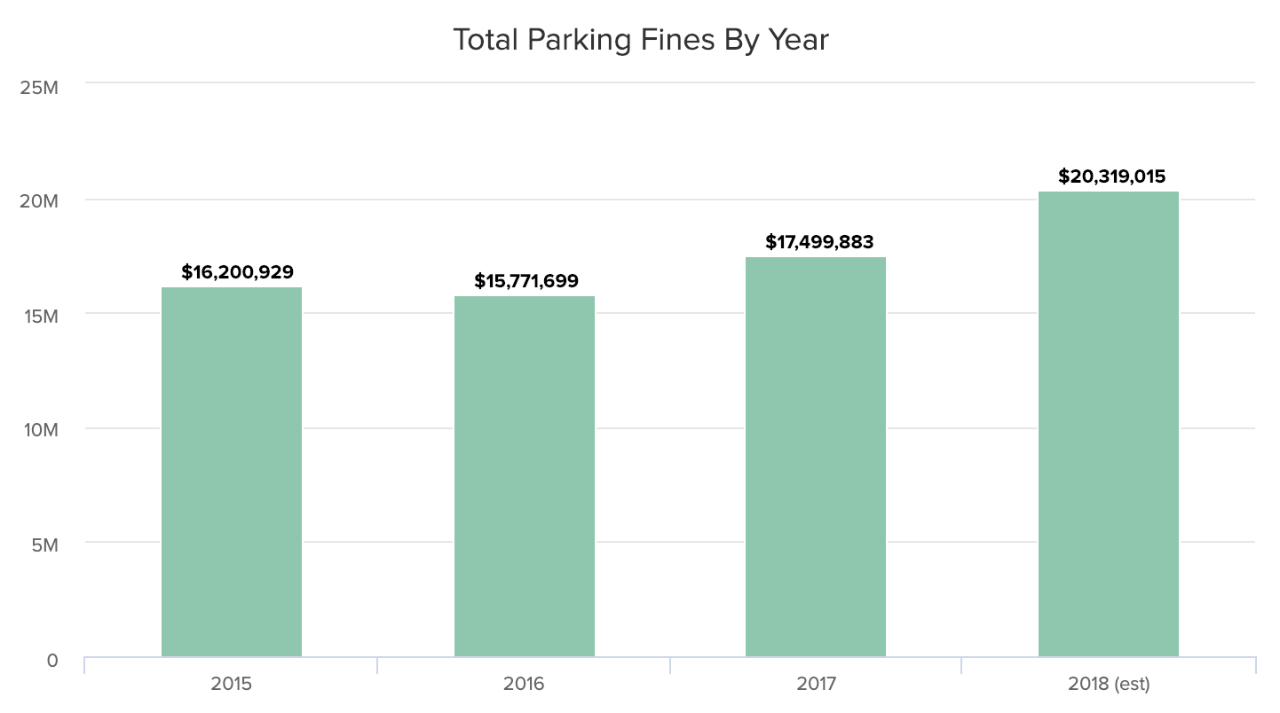 Total Parking Fines